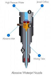 abrasive-waterjet-nozzle-204x300