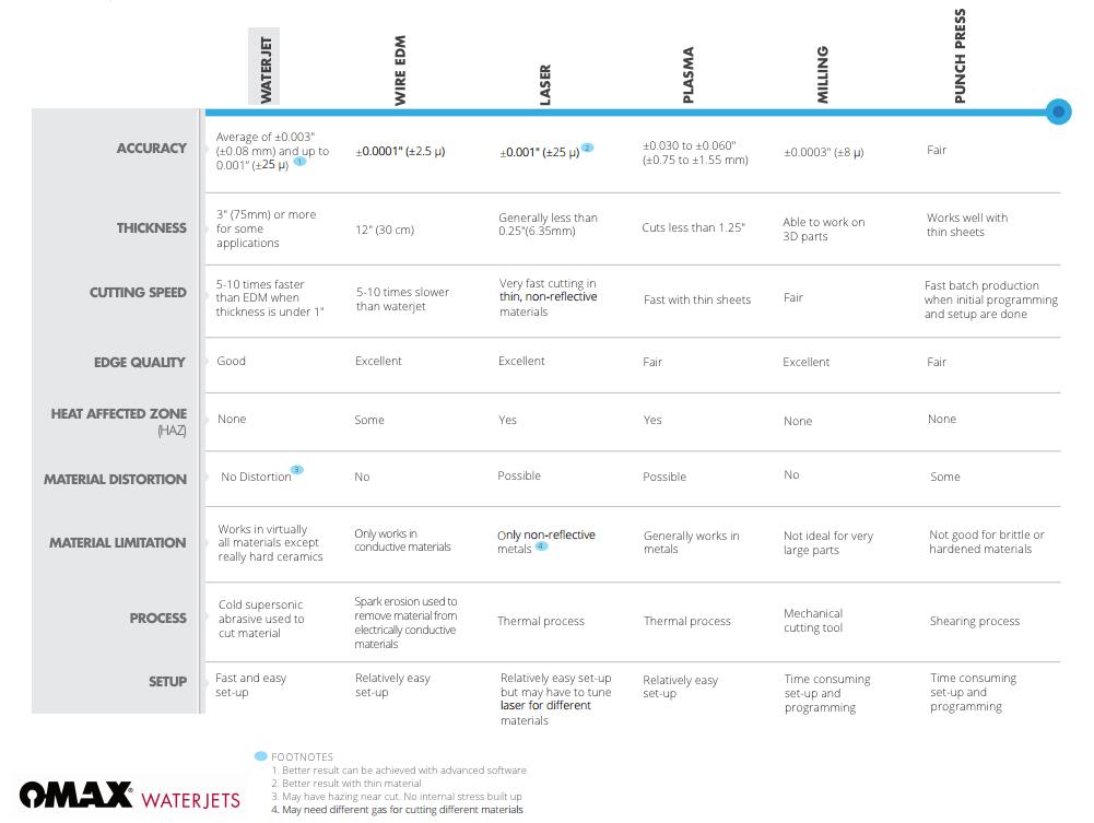 omax-comparison-chart