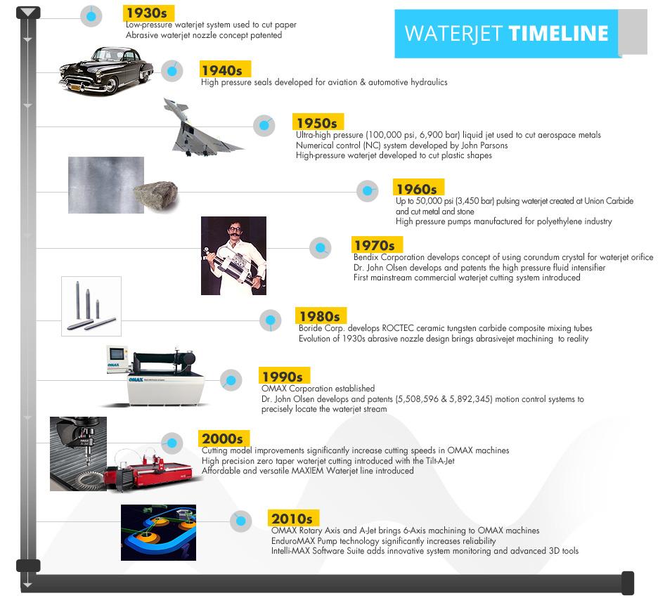 waterjet-history