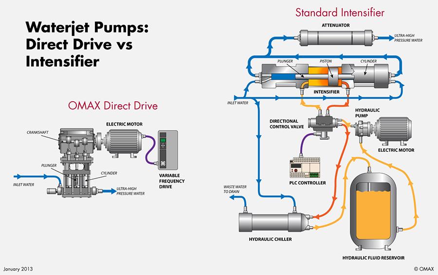 waterjet-pumps-diagram